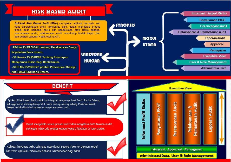 Risk Based Audit